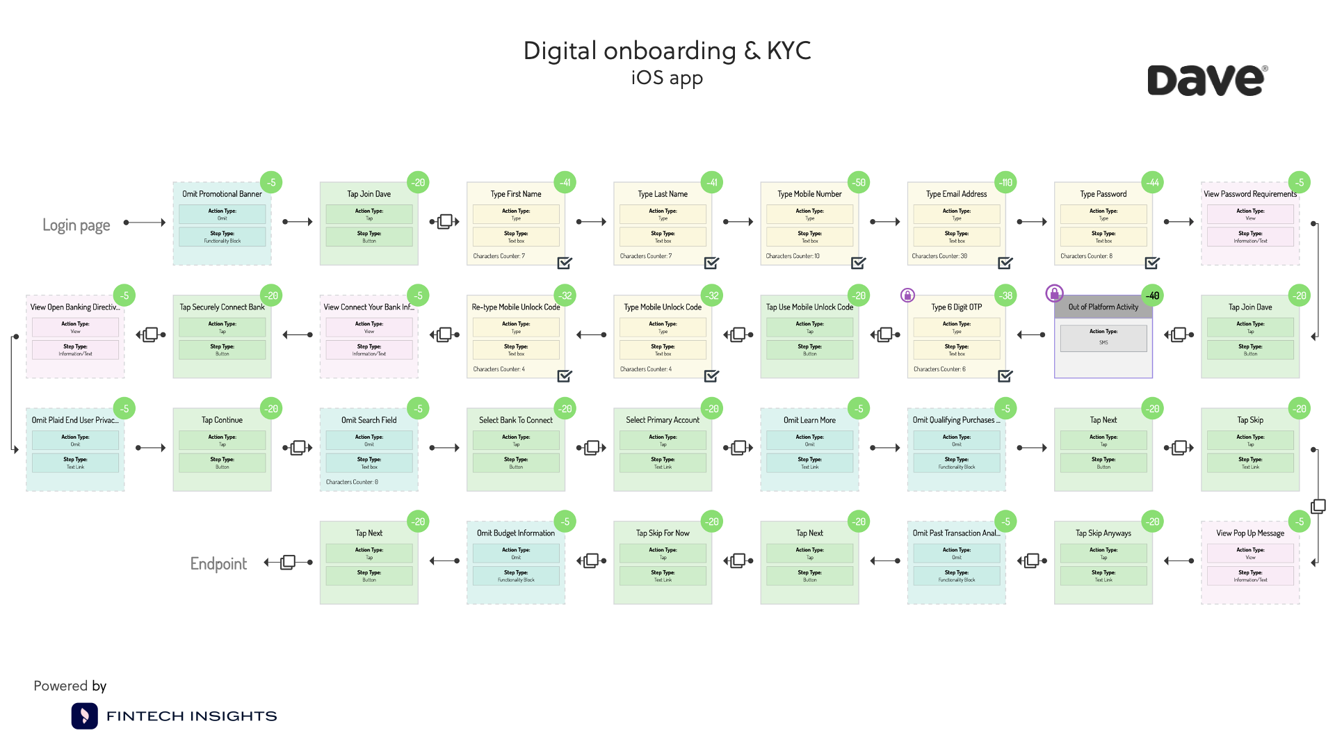 Flowchart of the steps of Dave's KYC