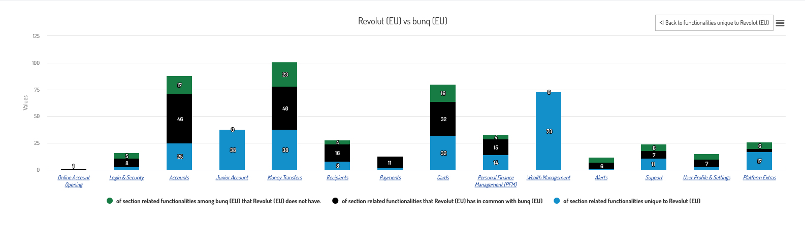 Gap analysis between Revolut and bunq