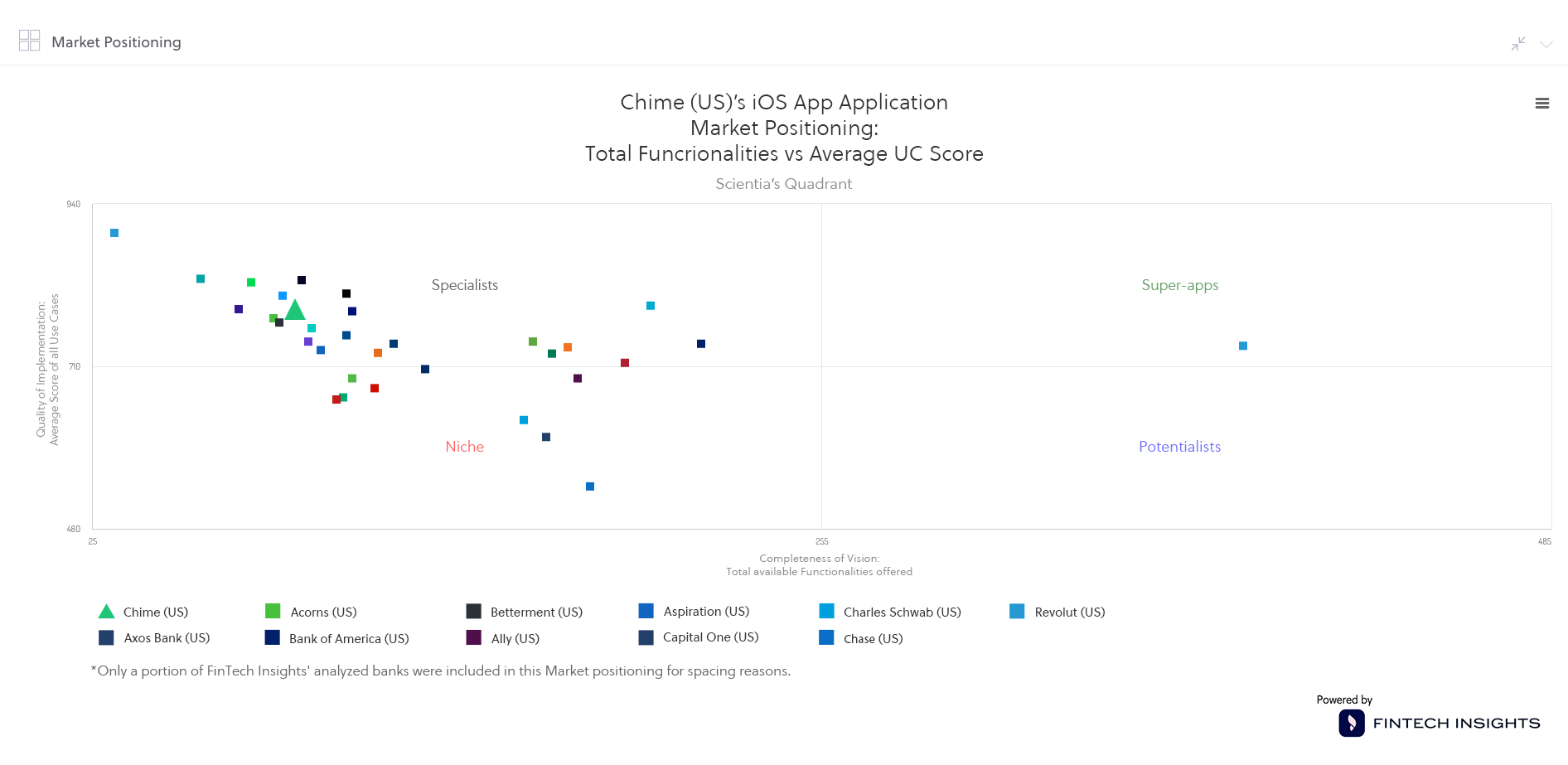 Chime US Market positioning for iOS App