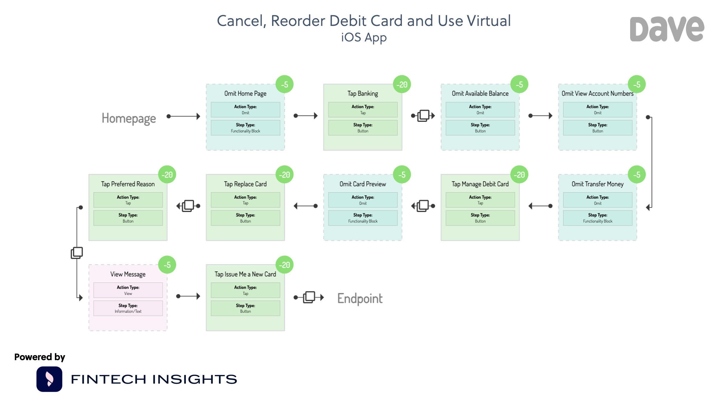 Dave Cancel, Reorder Card and Use Virtual