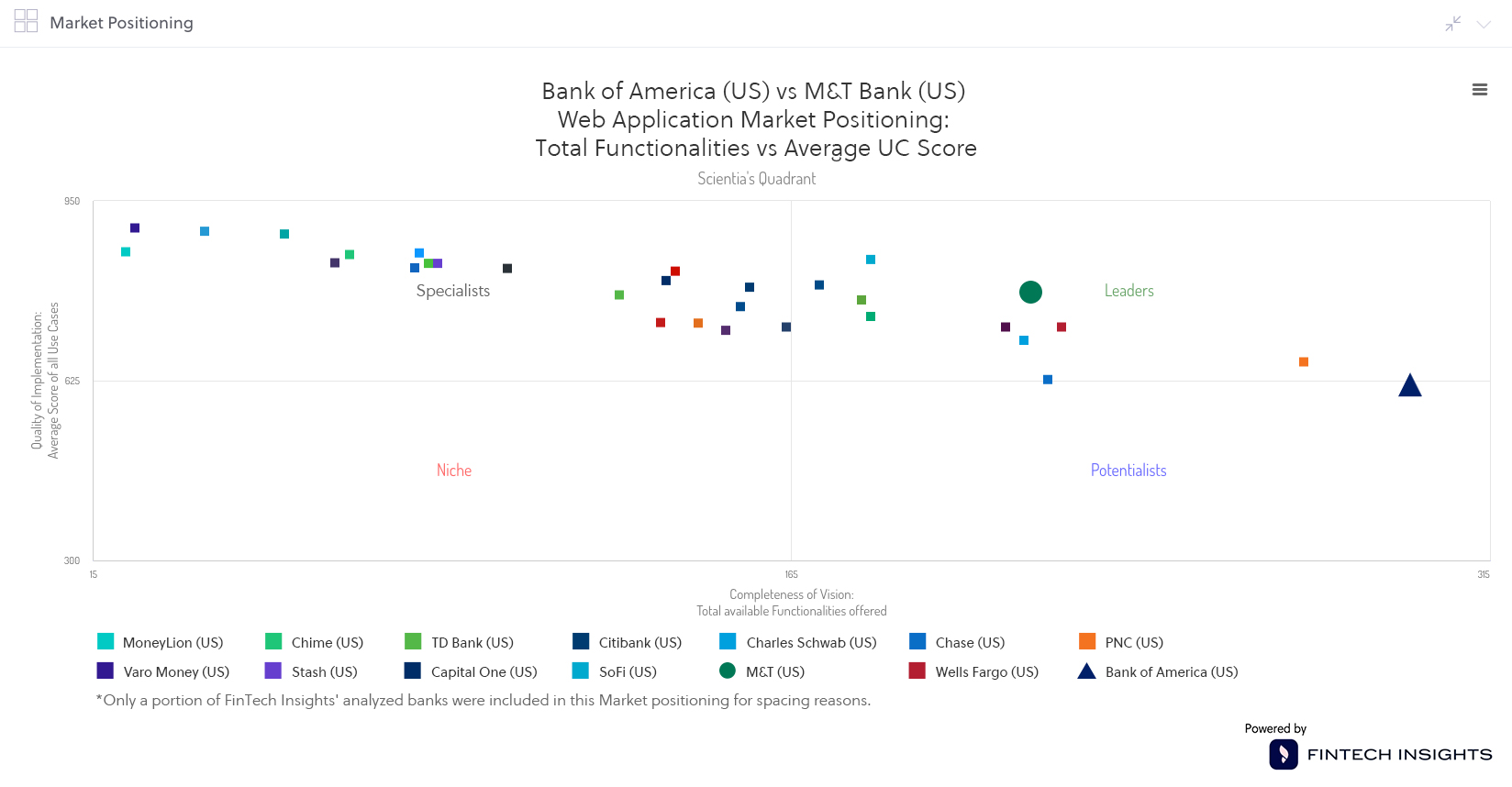 Positioning for the Web channel in the US Market BofA vs M&T bank