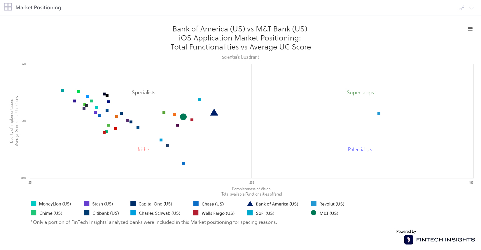 Positioning in the iOS app of M&T Bank and BofA in the US