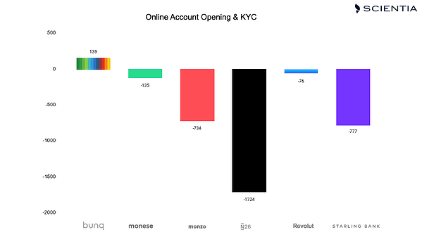 UX ranking of UK Challenger banks for Online Account Opening