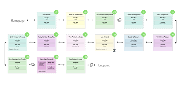 A Flowchart showing steps of a user journey