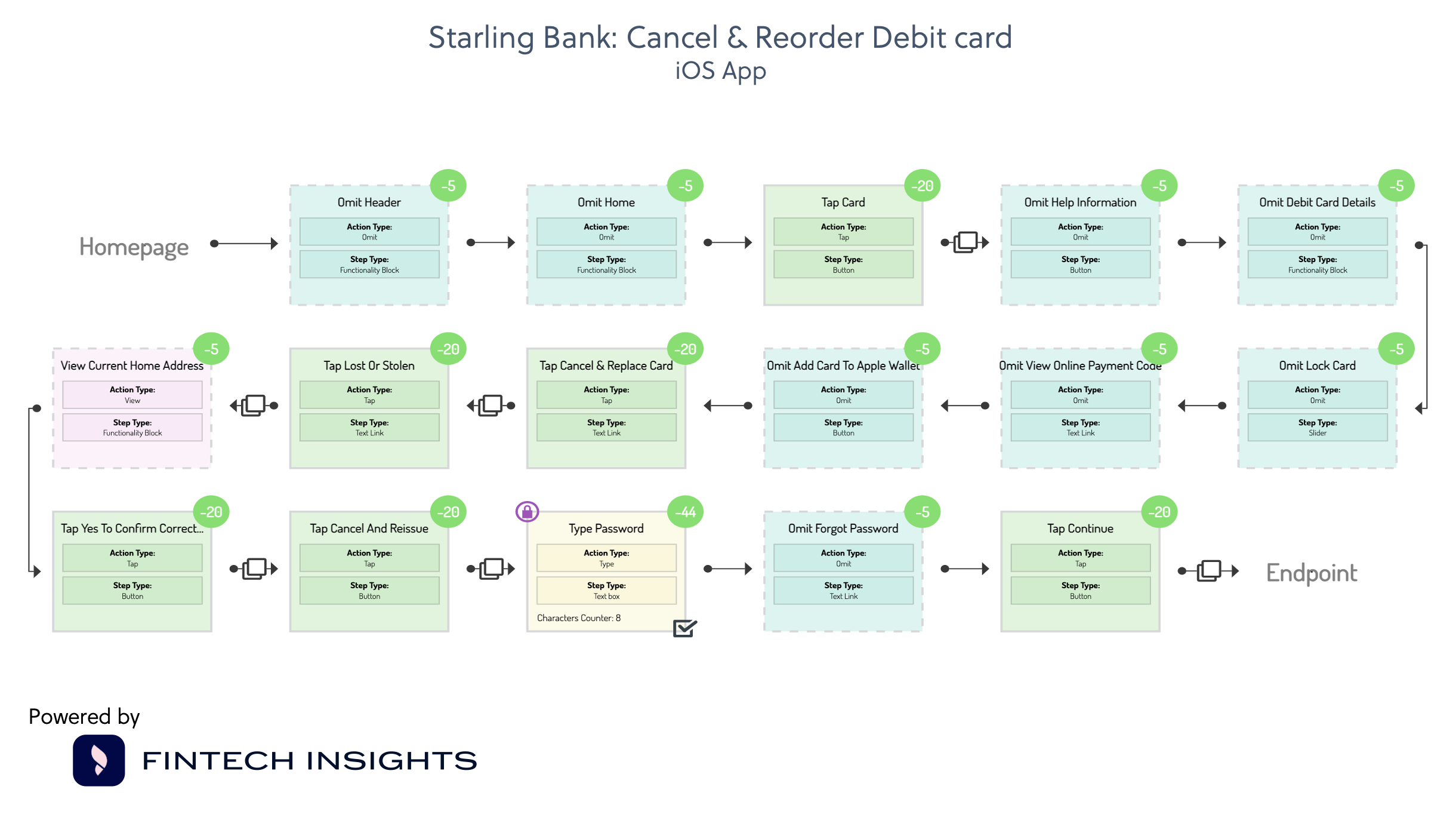 Starling Bank: Cancel and Reorder Debit Card